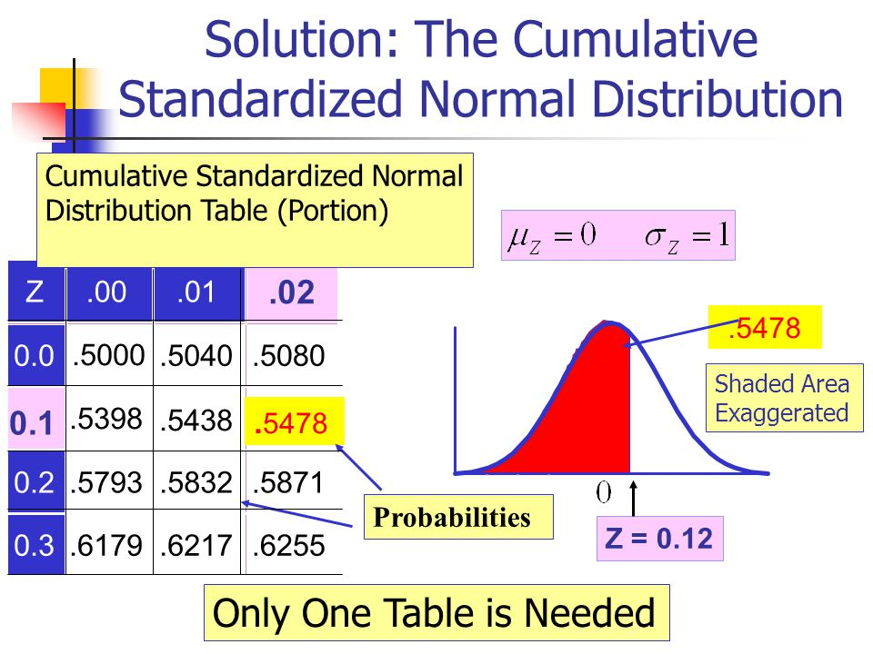 Solution: The Cumulative Standardized Normal Distribution Z.00.01 0.0.5000.5040.5080.5398.5438 0.2.5793.5832.5871 0.3.6179.6217.6255.5478.02 0.1.