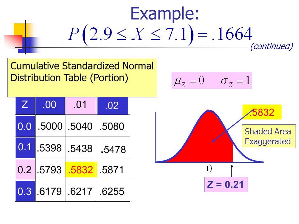 Z.00.01 0.0.5000.5040.5080.5398.5438 0.2.5793.5832.5871 0.3.6179.6217.6255.5832.02 0.1. 5478 Cumulative Standardized Normal Distribution Table (Portio