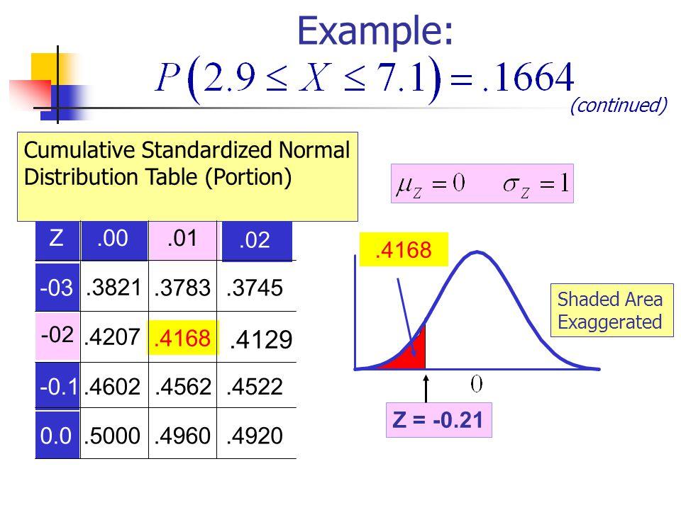 Z.00.01 -03.3821.3783.3745.4207.4168 -0.1.4602.4562.4522 0.0.5000.4960.4920.4168.02 -02.4129 Cumulative Standardized Normal Distribution Table (Portio