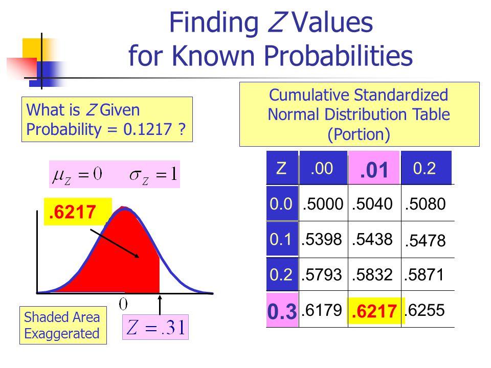 .6217 Finding Z Values for Known Probabilities Z.000.2 0.0.5000.5040.5080 0.1.5398.5438.5478 0.2.5793.5832.5871.6179.6255.01 0.3 Cumulative Standardiz