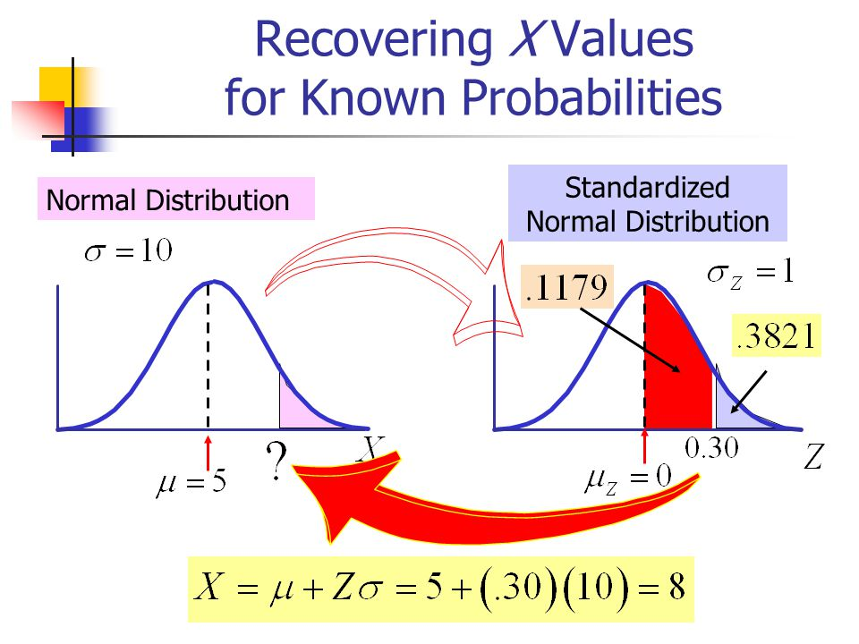 Recovering X Values for Known Probabilities Normal Distribution Standardized Normal Distribution
