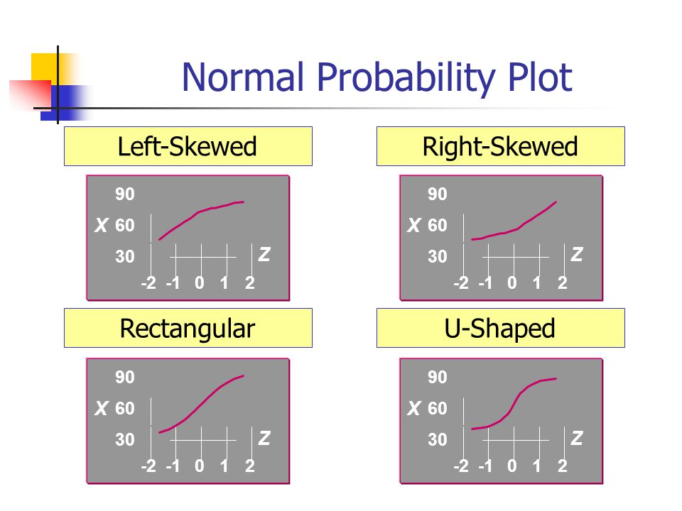 Normal Probability Plot Left-SkewedRight-Skewed RectangularU-Shaped 30 60 90 -2012 Z X 30 60 90 -2012 Z X 30 60 90 -2012 Z X 30 60 90 -2012 Z X