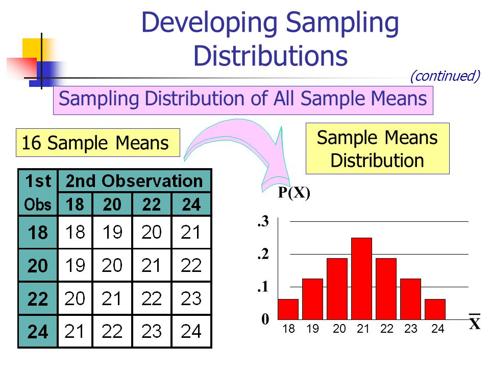 Sampling Distribution of All Sample Means 18 19 20 21 22 23 24 0.1.2.3 P(X) X Sample Means Distribution 16 Sample Means _ Developing Sampling Distributions (continued)