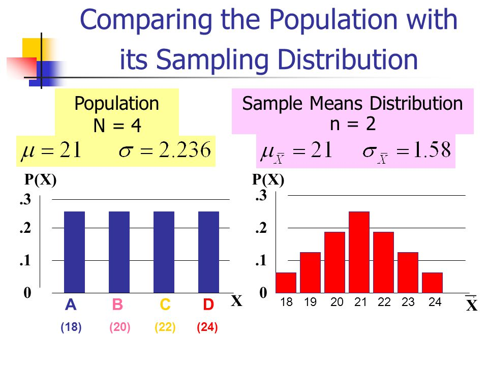 Comparing the Population with its Sampling Distribution 18 19 20 21 22 23 24 0.1.2.3 P(X) X Sample Means Distribution n = 2 A B C D (18) (20) (22) (24