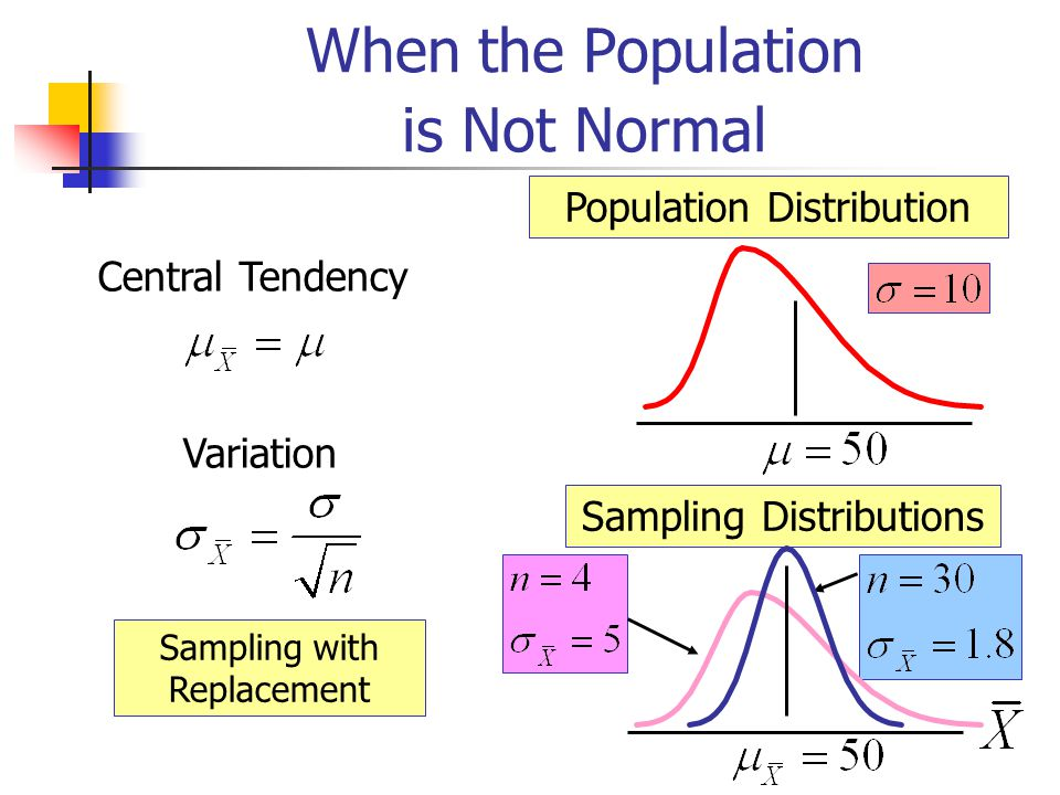 When the Population is Not Normal Central Tendency Variation Sampling with Replacement Population Distribution Sampling Distributions