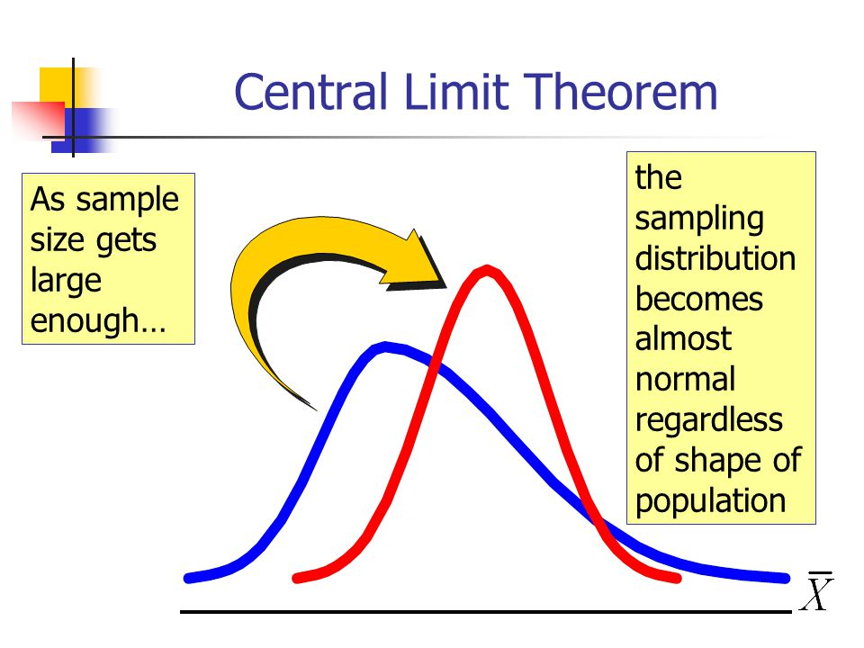 Central Limit Theorem As sample size gets large enough… the sampling distribution becomes almost normal regardless of shape of population