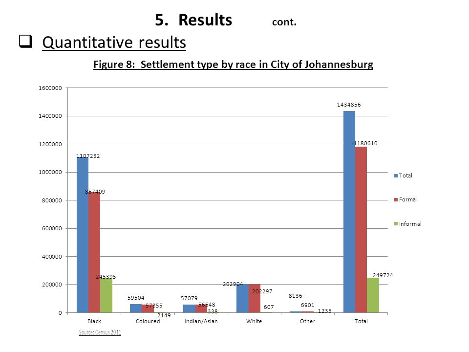 Figure 8: Settlement type by race in City of Johannesburg  Quantitative results 5.Results cont.