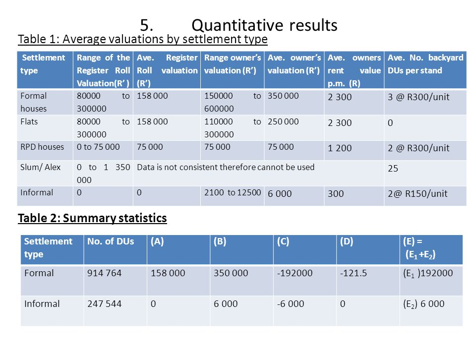 5. Quantitative results Table 1: Average valuations by settlement type Table 2: Summary statistics Settlement type Range of the Register Roll Valuatio