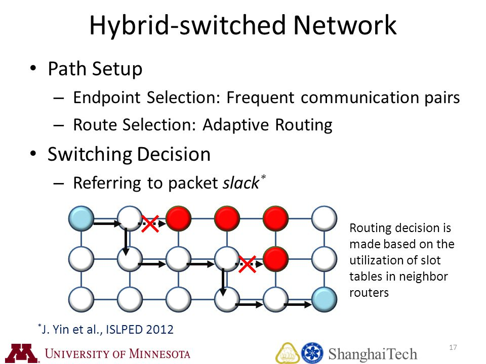 Routing decision is made based on the utilization of slot tables in neighbor routers Hybrid-switched Network Path Setup – Endpoint Selection: Frequent communication pairs – Route Selection: Adaptive Routing Switching Decision – Referring to packet slack * 17 * J.