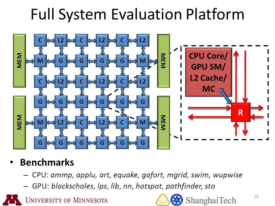 18 CPU Core/ GPU SM/ L2 Cache/ MC R R Full System Evaluation Platform Benchmarks – CPU: ammp, applu, art, equake, gafort, mgrid, swim, wupwise – GPU: