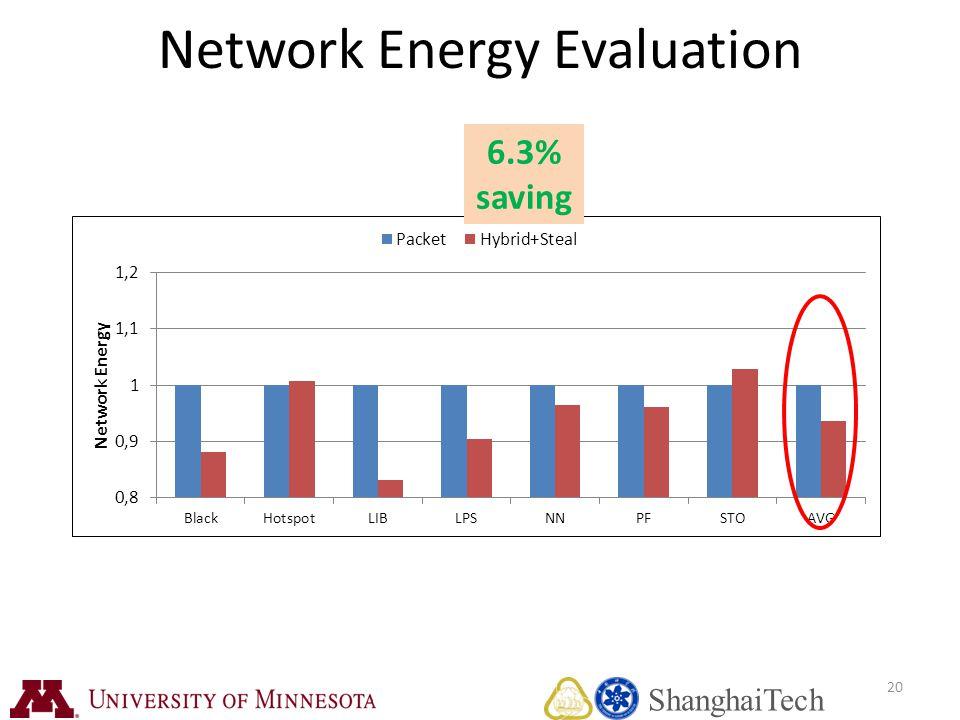 20 Network Energy Evaluation 6.3% saving ShanghaiTech