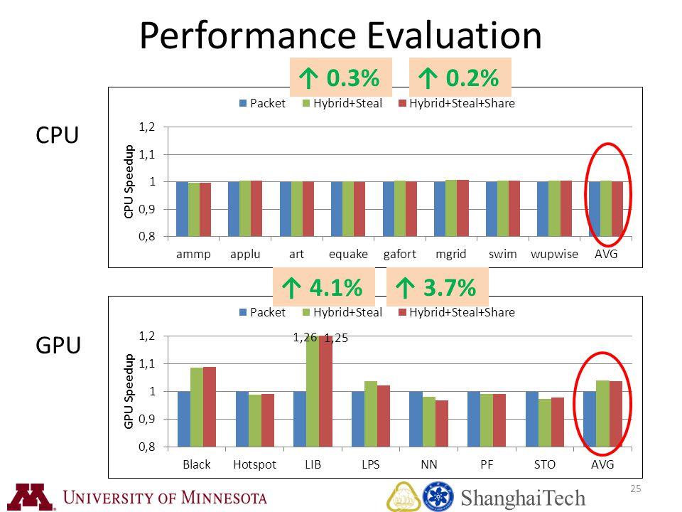 25 Performance Evaluation ↑ 0.3%↑ 0.2% CPU GPU ↑ 4.1%↑ 3.7% ShanghaiTech