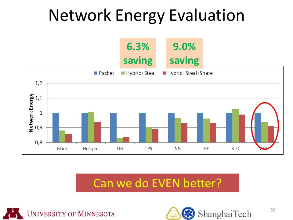 26 Network Energy Evaluation Can we do EVEN better 6.3% saving 9.0% saving ShanghaiTech