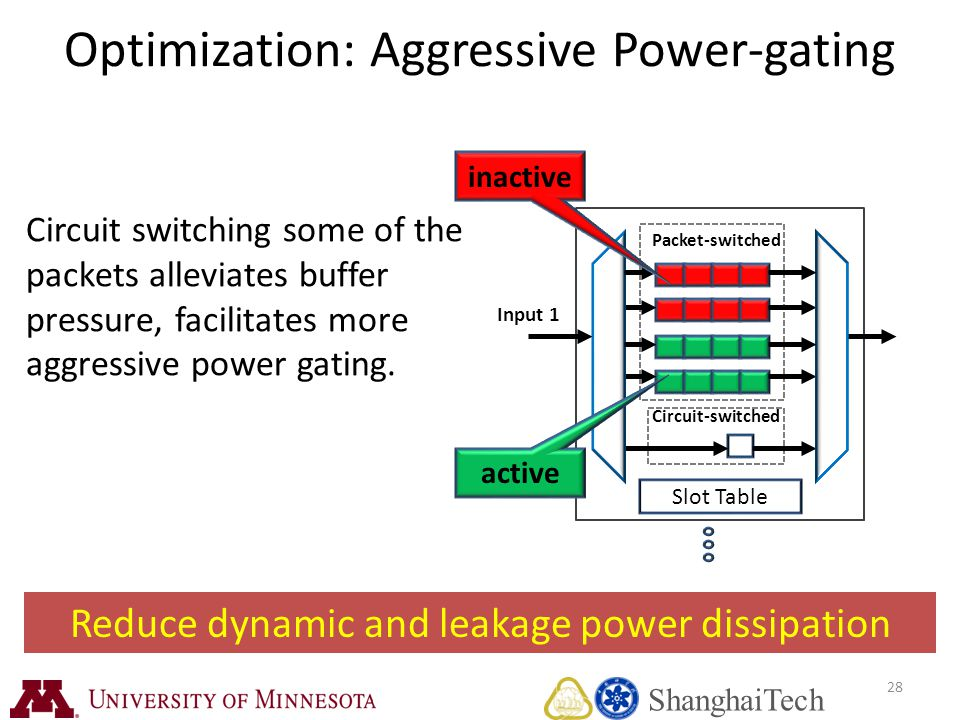 Circuit switching some of the packets alleviates buffer pressure, facilitates more aggressive power gating.