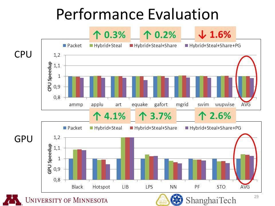 29 Performance Evaluation ↑ 0.3%↑ 0.2% CPU GPU ↑ 4.1%↑ 3.7% ↑ 2.6% ↓ 1.6% ShanghaiTech