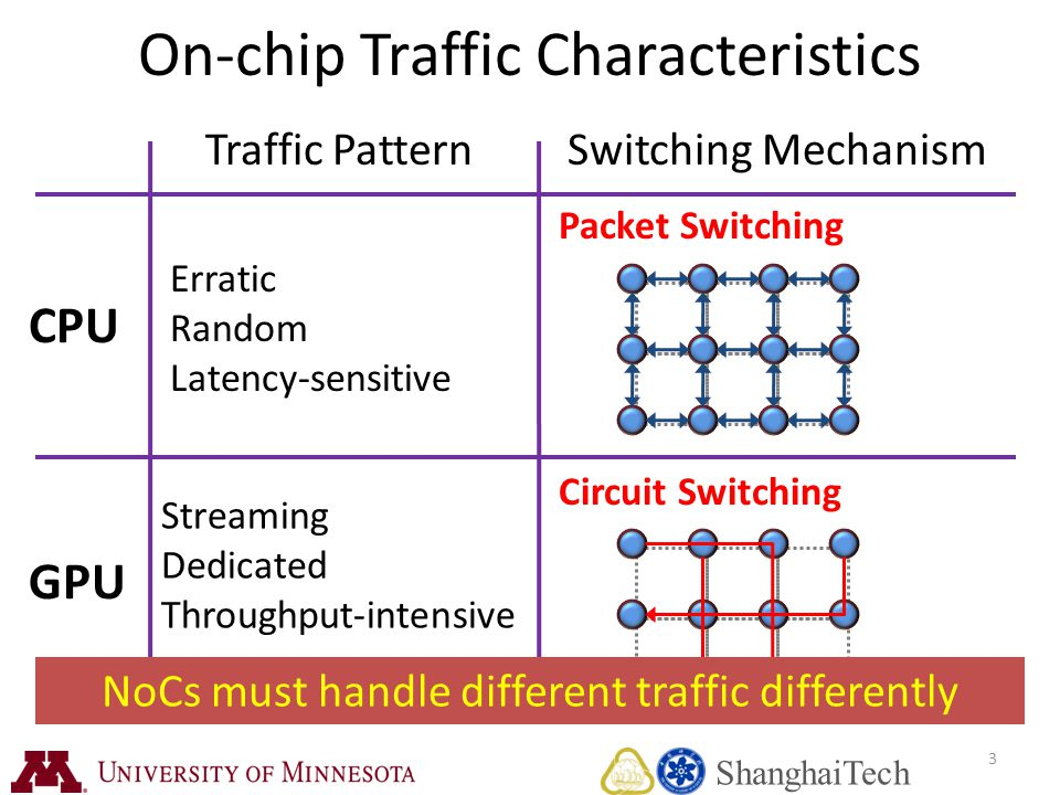 3 On-chip Traffic Characteristics CPU GPU Traffic PatternSwitching Mechanism Erratic Random Latency-sensitive Streaming Dedicated Throughput-intensive Packet Switching Circuit Switching NoCs must handle different traffic differently ShanghaiTech