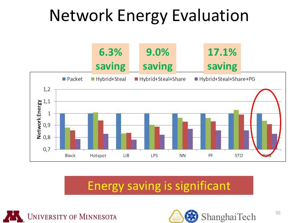 30 Network Energy Evaluation Energy saving is significant 6.3% saving 9.0% saving 17.1% saving ShanghaiTech