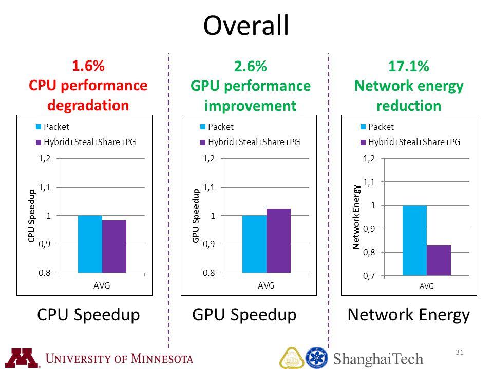 31 Overall CPU SpeedupGPU SpeedupNetwork Energy 1.6% CPU performance degradation 2.6% GPU performance improvement 17.1% Network energy reduction Shang