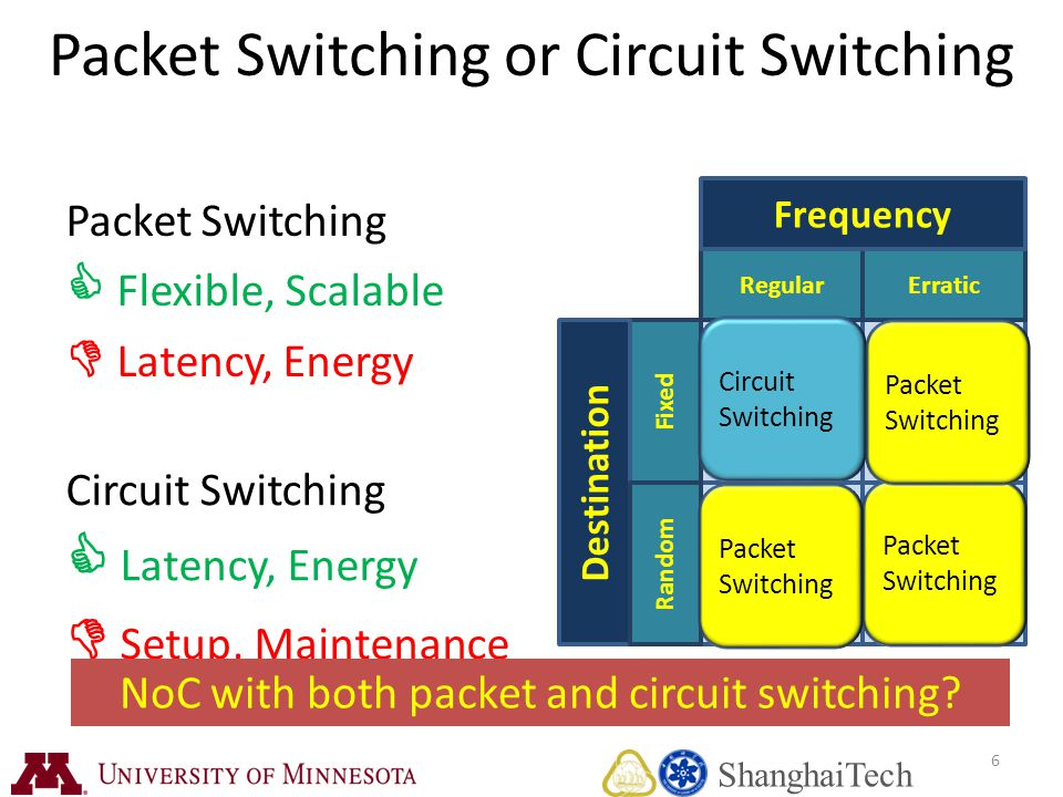Packet Switching  Flexible, Scalable  Latency, Energy Circuit Switching  Latency, Energy  Setup, Maintenance RegularErratic Fixed Frequency Destination Random Packet Switching Circuit Switching Packet Switching 6 Packet Switching or Circuit Switching NoC with both packet and circuit switching.