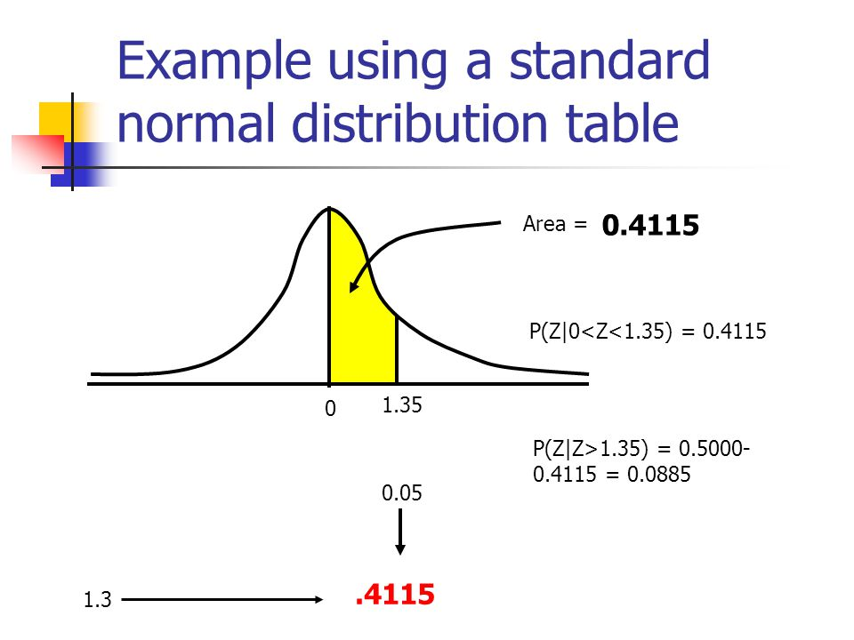 Example using a standard normal distribution table 0 1.35 Area = ? P(Z|0<Z<1.35) = 0.4115 P(Z|Z>1.35) = 0.5000- 0.4115 = 0.0885 1.3 0.05.4115 0.4115