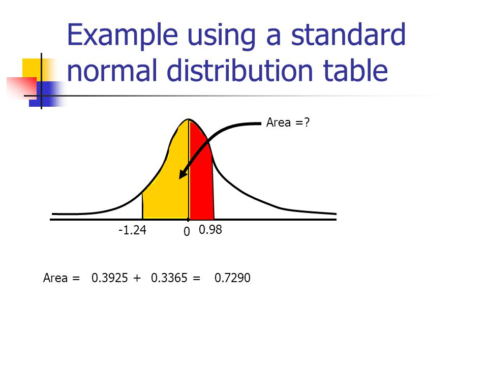 Example using a standard normal distribution table 0 -1.24 0.98 Area =? Area =0.3925 +0.3365 =0.7290