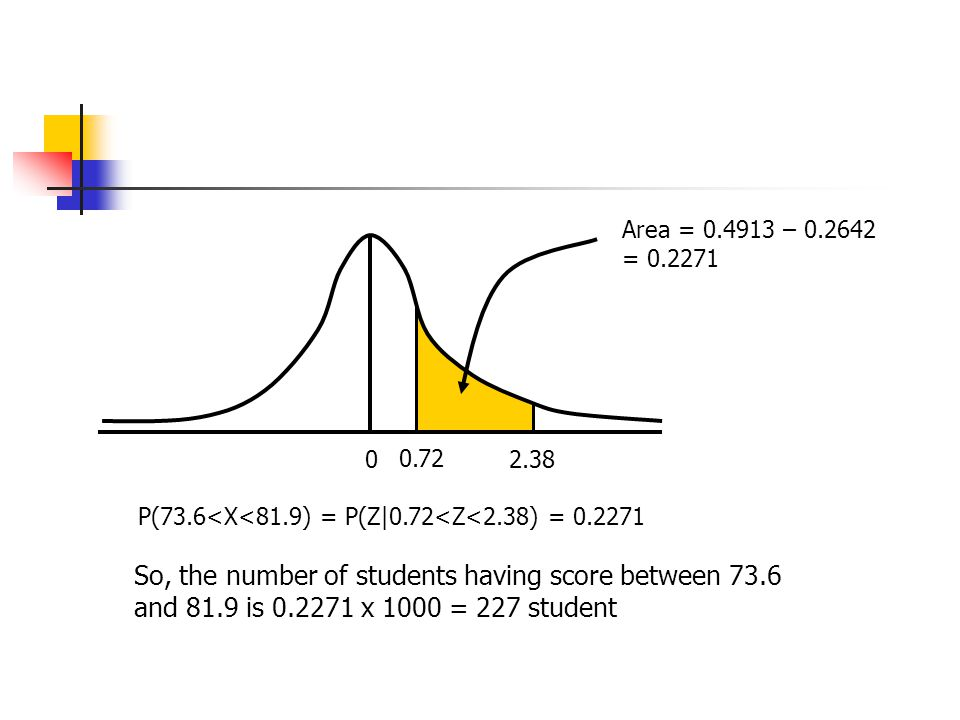 0 0.72 Area = 0.4913 – 0.2642 = 0.2271 P(73.6<X<81.9) = P(Z|0.72<Z<2.38) = 0.2271 2.38 So, the number of students having score between 73.6 and 81.9 is 0.2271 x 1000 = 227 student