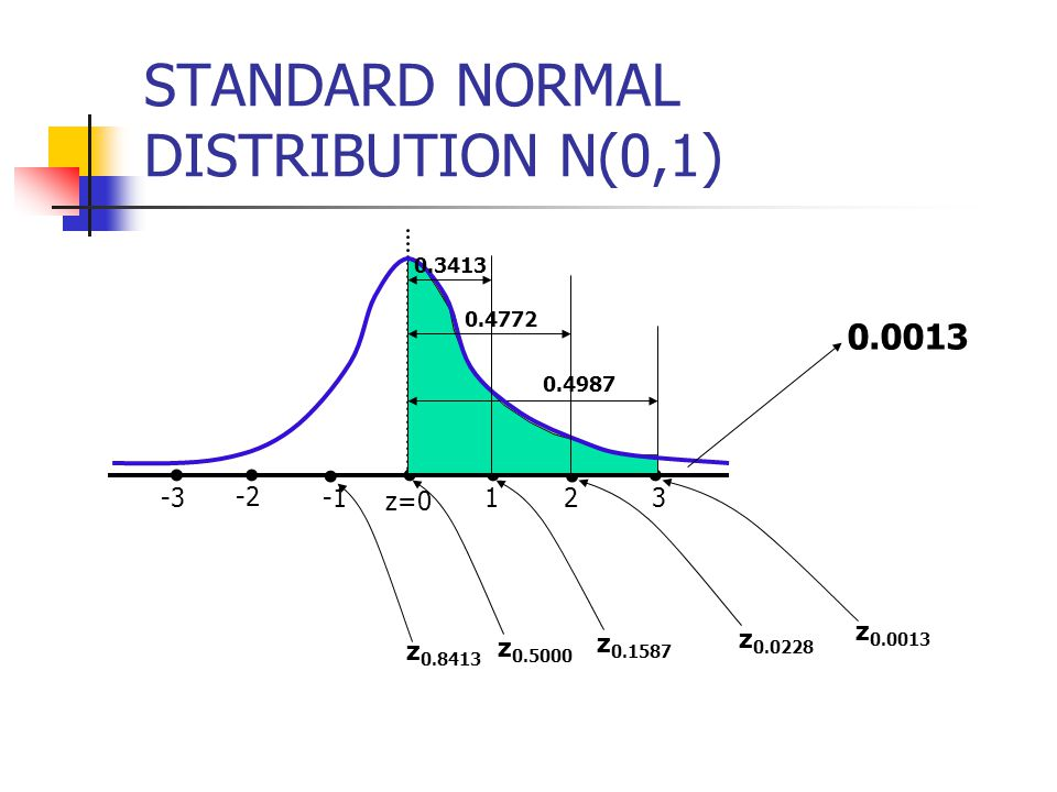 STANDARD NORMAL DISTRIBUTION N(0,1) z=0 1 2 3 -2 -3 0.4772 0.4987 0.0013 z 0.0013 z 0.0228 z 0.1587 z 0.5000 z 0.8413 0.3413