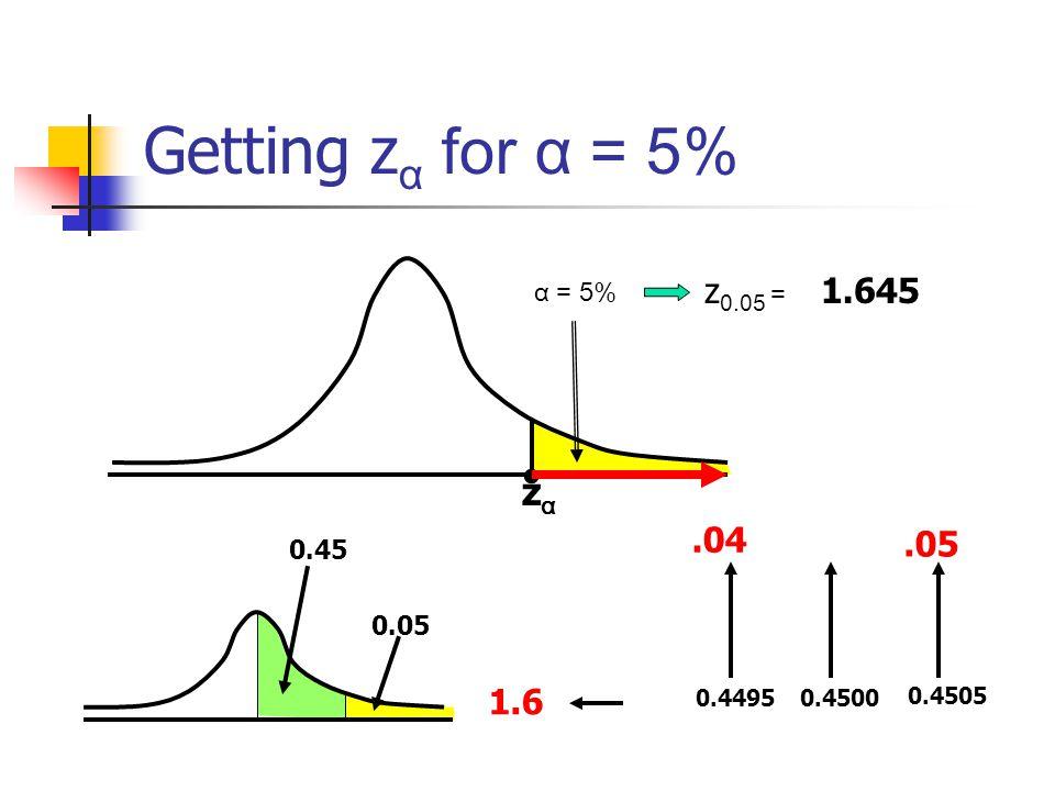 Getting z α for α = 5% zαzα α = 5% z 0.05 = ? 1.645 0.05 0.45 0.45000.4495 1.6.04 0.4505.05