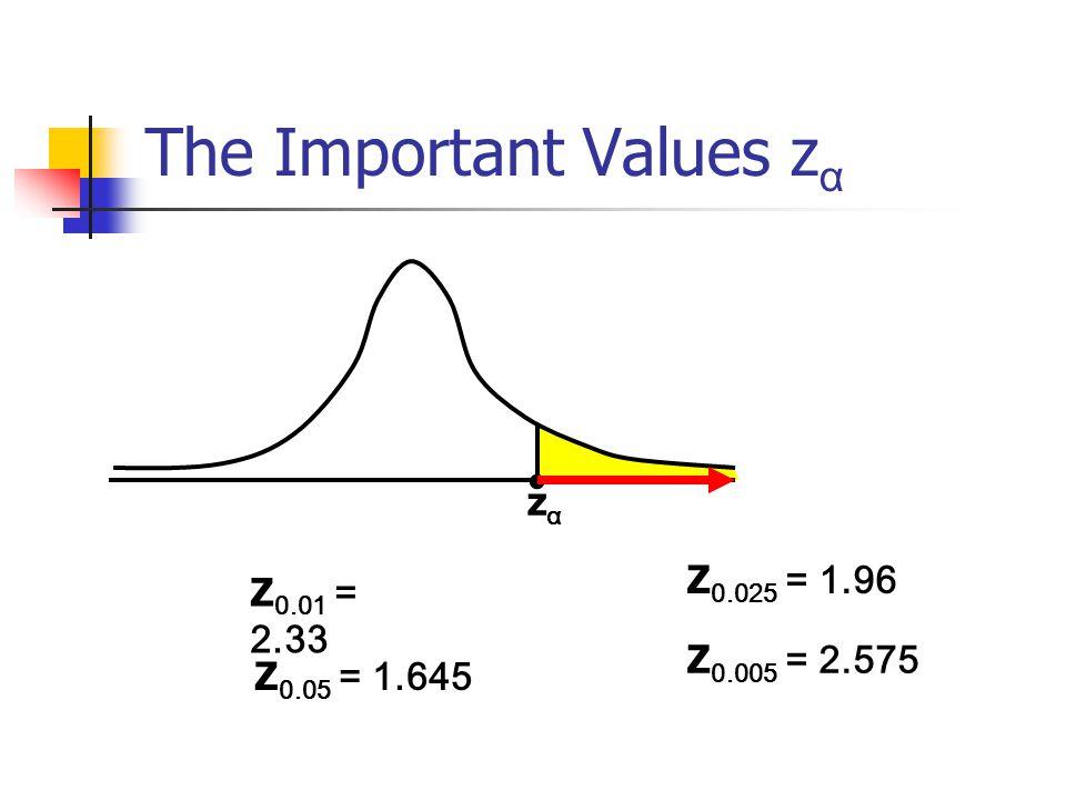 The Important Values z α zαzα Z 0.01 = 2.33 Z 0.05 = 1.645 Z 0.025 = 1.96 Z 0.005 = 2.575