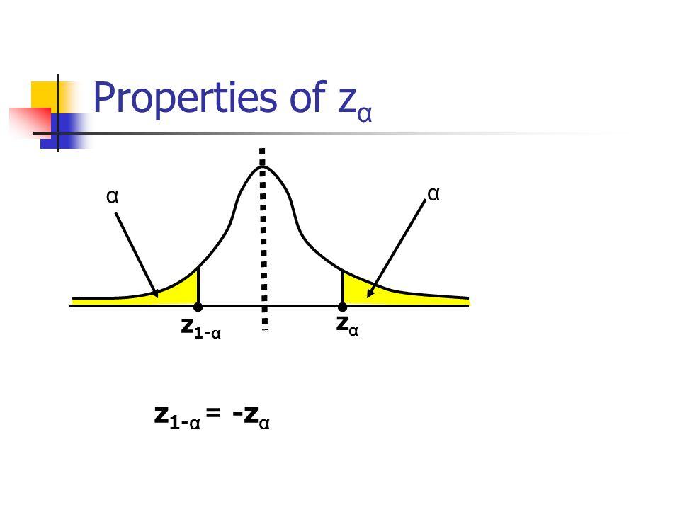 Properties of z α zαzα α α z 1- α z 1- α = -z α