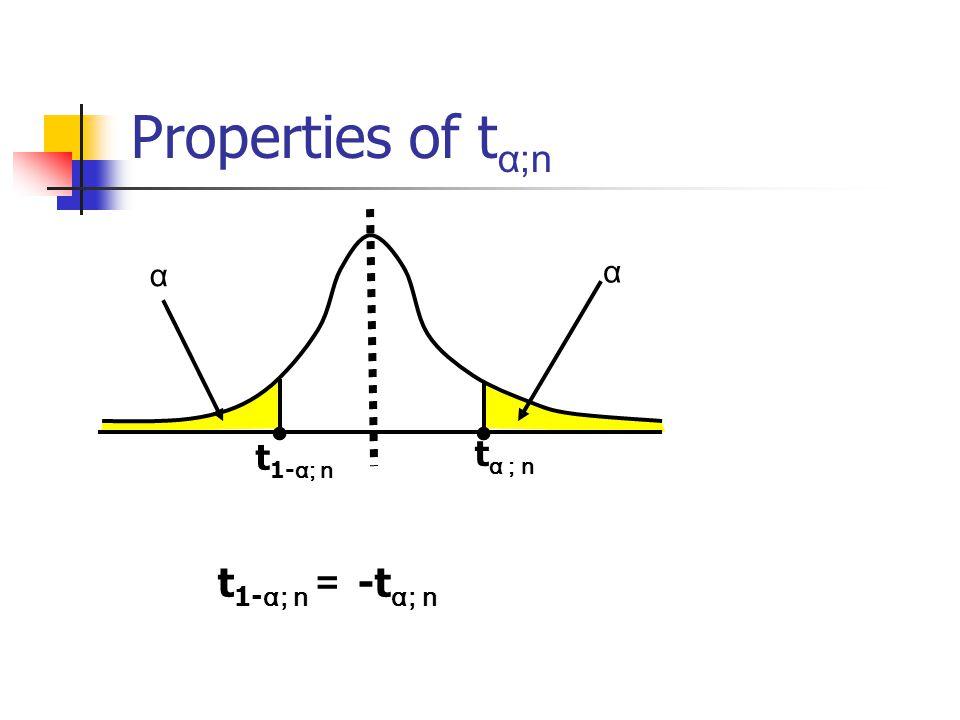 Properties of t α;n t α ; n α α t 1- α; n t 1- α; n = -t α; n