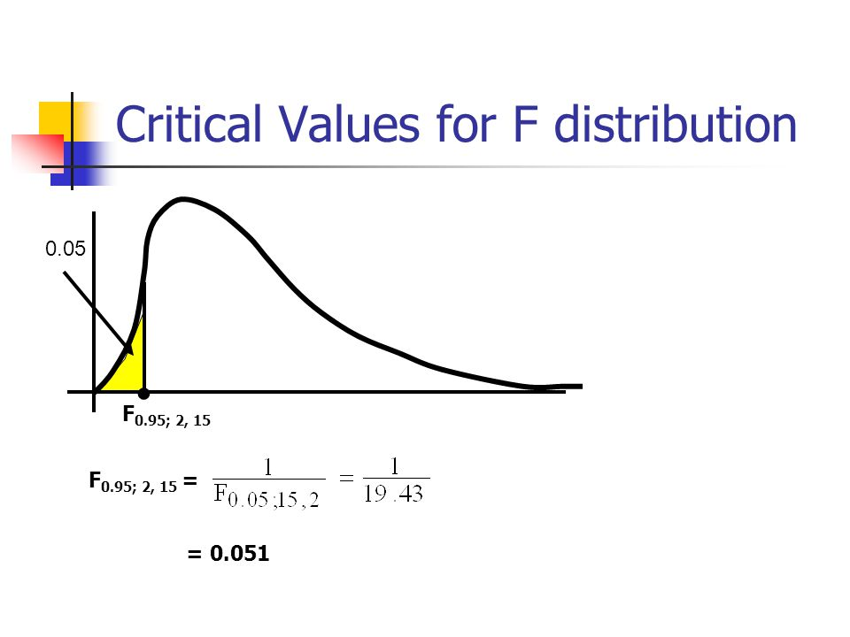 Critical Values for F distribution 0.05 F 0.95; 2, 15 = F 0.95; 2, 15 = 0.051