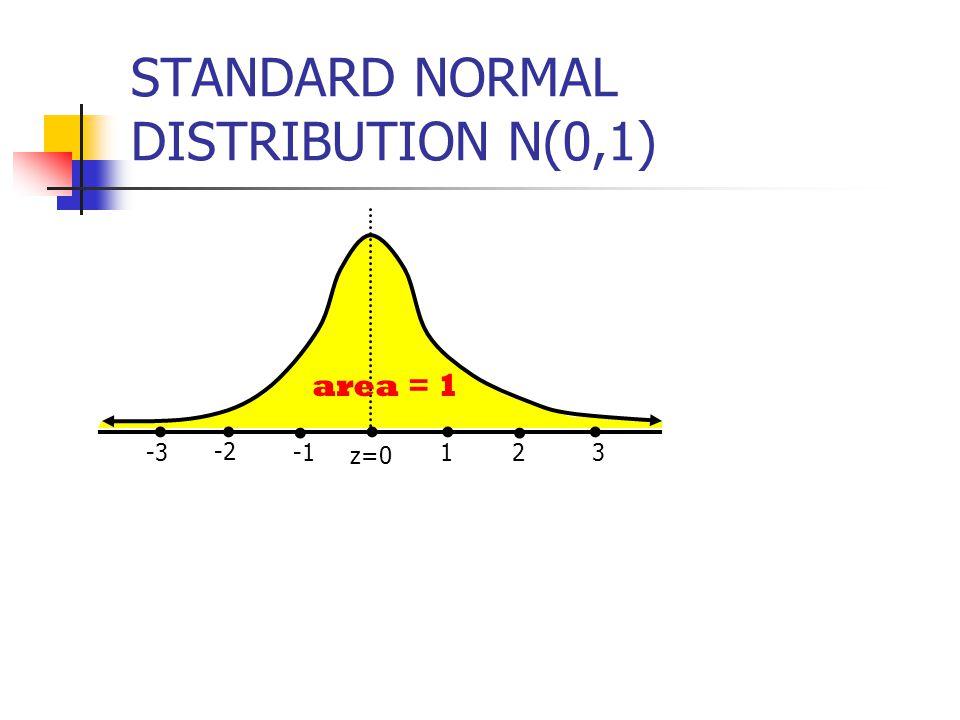 z=0 1 area = 1 2 3 -2 -3