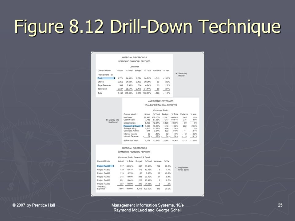 © 2007 by Prentice HallManagement Information Systems, 10/e Raymond McLeod and George Schell 25 Figure 8.12 Drill-Down Technique