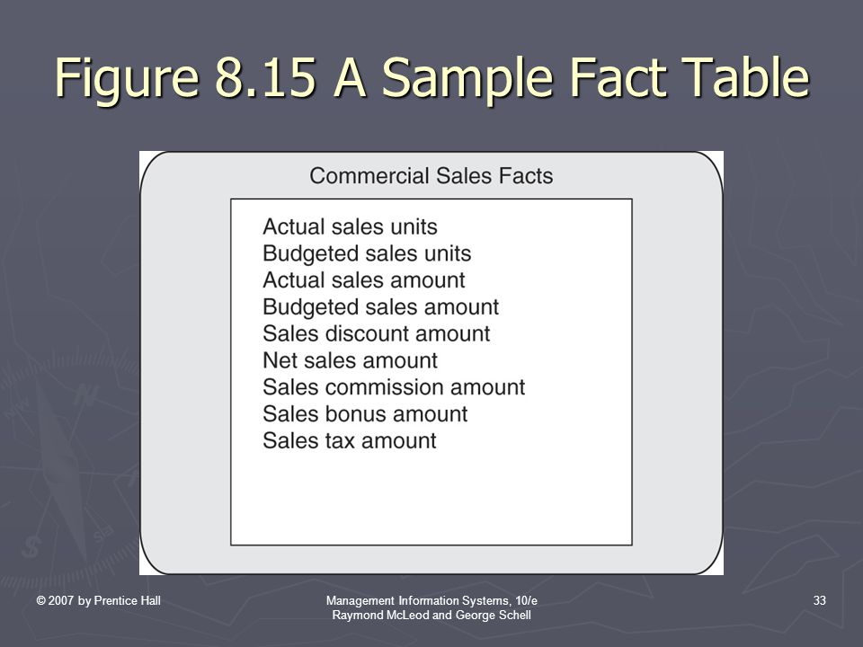 © 2007 by Prentice HallManagement Information Systems, 10/e Raymond McLeod and George Schell 33 Figure 8.15 A Sample Fact Table