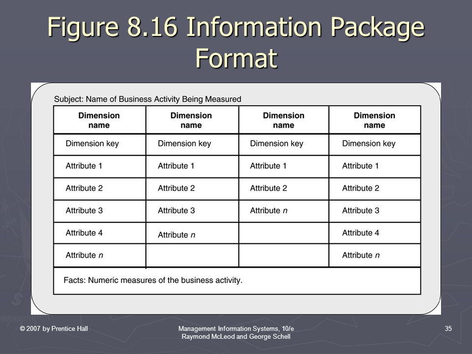 © 2007 by Prentice HallManagement Information Systems, 10/e Raymond McLeod and George Schell 35 Figure 8.16 Information Package Format