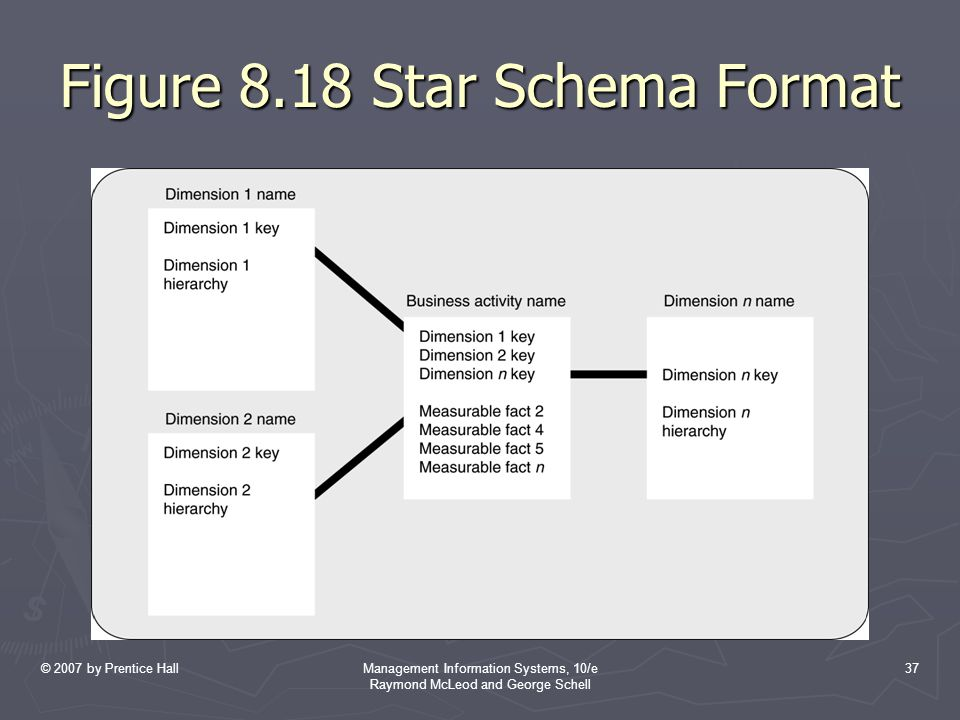 © 2007 by Prentice HallManagement Information Systems, 10/e Raymond McLeod and George Schell 37 Figure 8.18 Star Schema Format