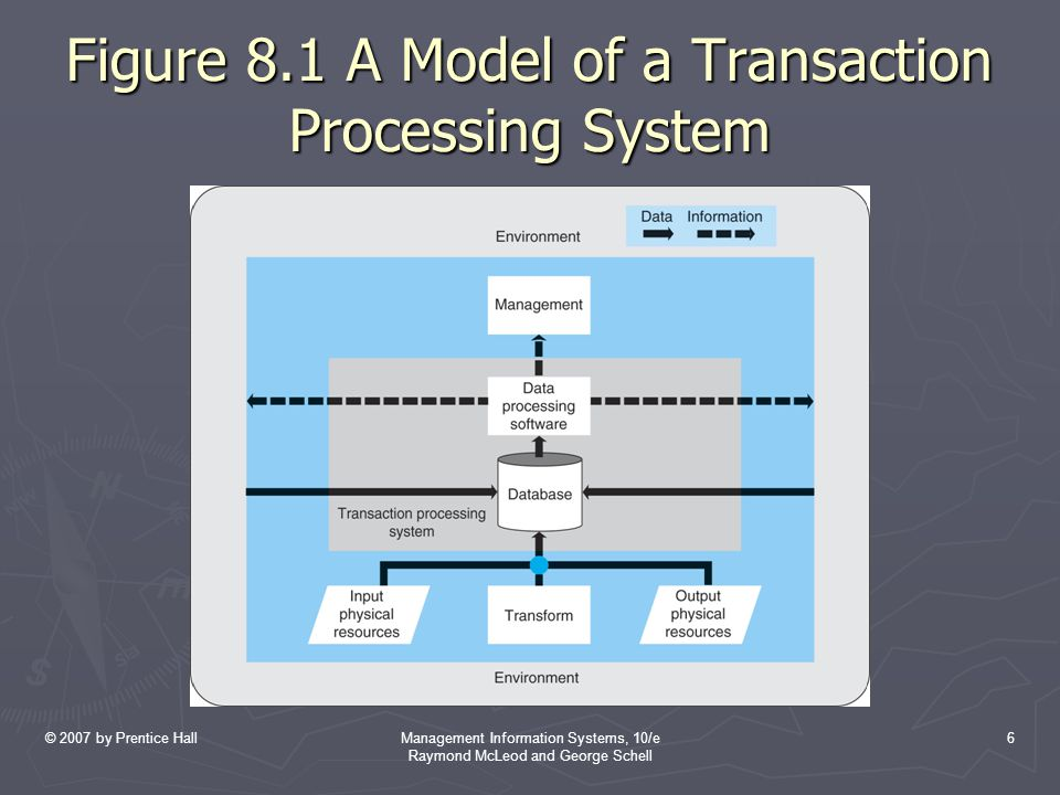 © 2007 by Prentice HallManagement Information Systems, 10/e Raymond McLeod and George Schell 6 Figure 8.1 A Model of a Transaction Processing System