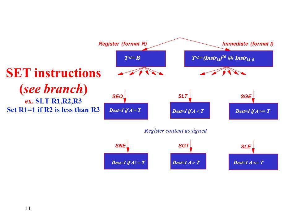 11 SET instructions (see branch) ex. SLT R1,R2,R3 Set R1=1 if R2 is less than R3 Register (format R)Immediate (format I) T<= BT<= (Instr 15 ) 16 ## In