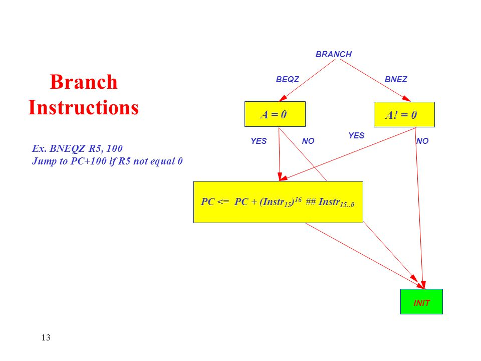 INIT 13 A = 0 BRANCH YES NO BEQZBNEZ Branch Instructions A! = 0 PC <= PC + (Instr 15 ) 16 ## Instr 15..0 Ex. BNEQZ R5, 100 Jump to PC+100 if R5 not eq