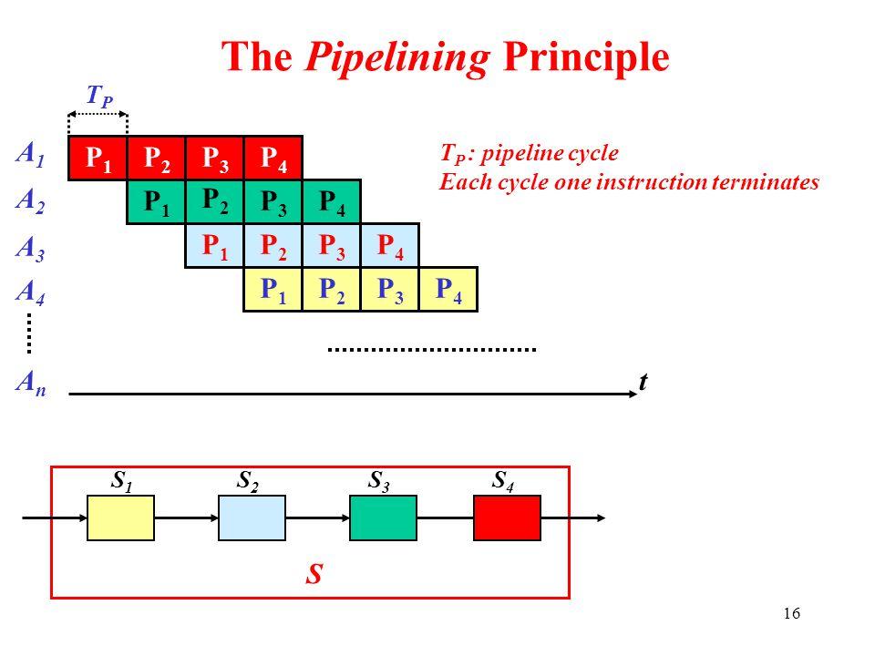 16 The Pipelining Principle P1P1 TPTP P2P2 P3P3 A1A1 P4P4 S S1S1 S2S2 S3S3 S4S4 P1P1 A2A2 P2P2 P3P3 P4P4 P1P1 A3A3 P2P2 P3P3 P4P4 P1P1 A4A4 P2P2 P3P3
