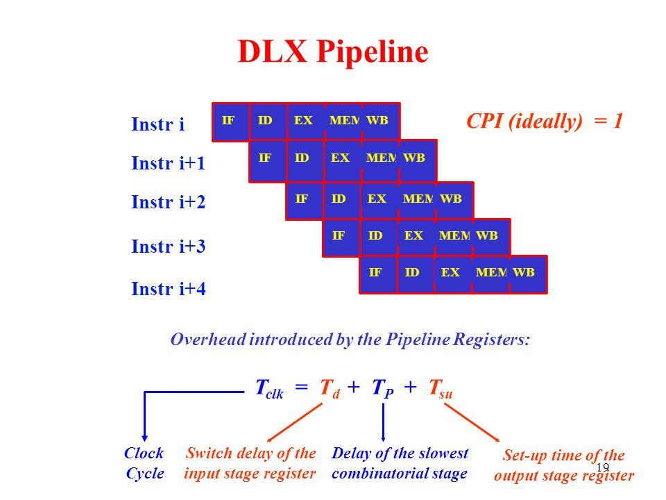 19 DLX Pipeline Instr i Instr i+1 Instr i+2 Instr i+3 Instr i+4 IFIDEXMEMWB T clk = T d + T P + T su Clock Cycle CPI (ideally) = 1 Overhead introduced