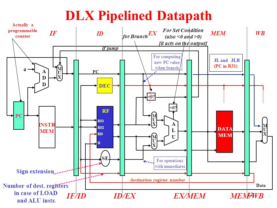 IF ID EXMEMWB DLX Pipelined Datapath ADDADD 4 MUXMUX DATA MEM ALUALU MUXMUX MUXMUX =0? INSTR MEM RF SE PC DEC MUXMUX IF/IDID/EXEX/MEMMEM/WB Sign exten