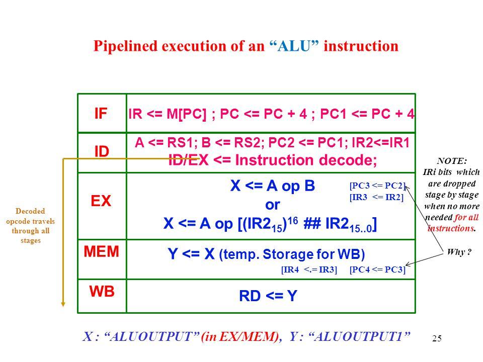 "25 Pipelined execution of an ""ALU"" instruction X : ""ALUOUTPUT"" (in EX/MEM), Y : ""ALUOUTPUT1"" IF ID EX MEM Y <= X (temp. Storage for WB) WB RD <= Y IR"