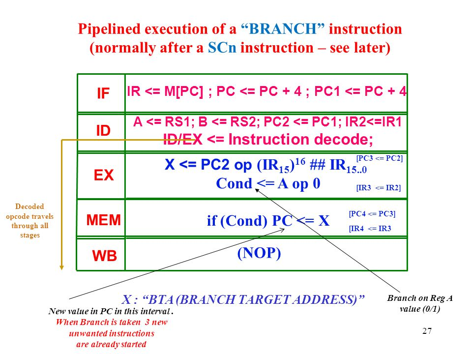 """27 Pipelined execution of a """"BRANCH"""" instruction (normally after a SCn instruction – see later) X : """"BTA (BRANCH TARGET ADDRESS)"""" IF ID EX MEM if (Con"""