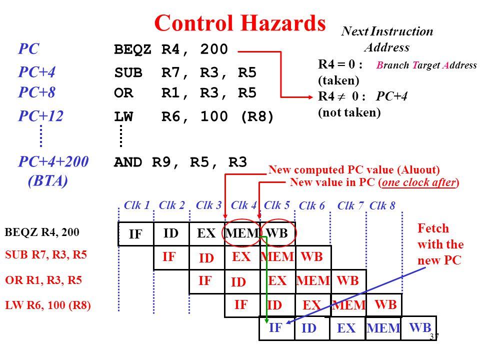 37 Control Hazards BEQZ R4, 200 PC BEQZ R4, 200 PC+4 SUB R7, R3, R5 PC+8 OR R1, R3, R5 PC+12 LW R6, 100 (R8) PC+4+200 AND R9, R5, R3 (BTA) Next Instru