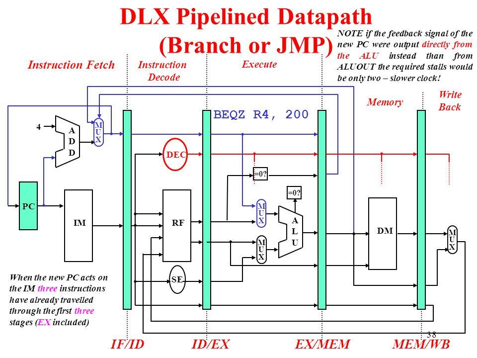 ADDADD 4 IMRF SE PC DEC Instruction Fetch Instruction Decode Execute Memory Write Back IF/IDID/EX ALUALU MUXMUX EX/MEM MUXMUX MUXMUX DLX Pipelined Dat