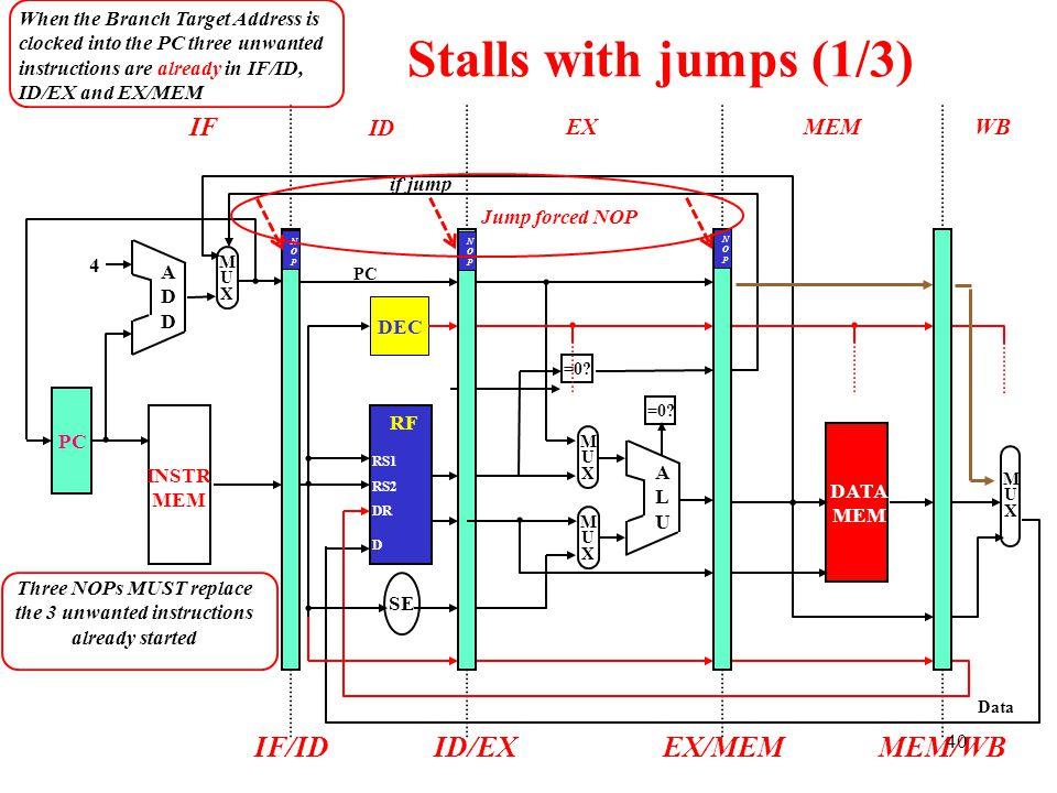 IF ID EXMEMWB Stalls with jumps (1/3) ADDADD 4 MUXMUX DATA MEM ALUALU MUXMUX MUXMUX =0? INSTR MEM RF SE PC DEC MUXMUX IF/IDID/EXEX/MEMMEM/WB DR D RS1