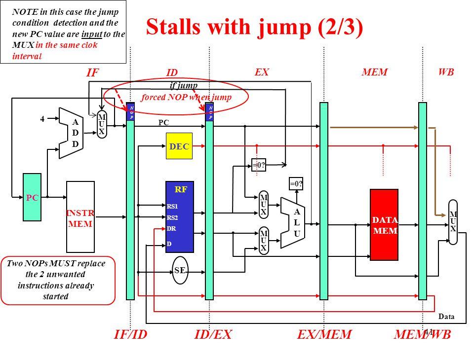 IF ID EXMEMWB Stalls with jump (2/3) ADDADD 4 MUXMUX DATA MEM ALUALU MUXMUX MUXMUX =0? INSTR MEM RF SE PC DEC MUXMUX IF/IDID/EXEX/MEMMEM/WB DR D RS1 R