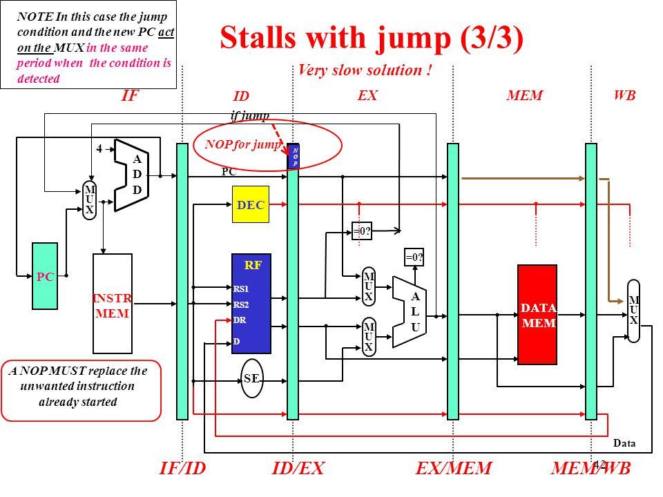 IF ID EXMEMWB Stalls with jump (3/3) ADDADD 4 DATA MEM ALUALU MUXMUX MUXMUX =0? INSTR MEM RF SE DEC MUXMUX IF/IDID/EXEX/MEMMEM/WB DR D RS1 RS2 Data PC
